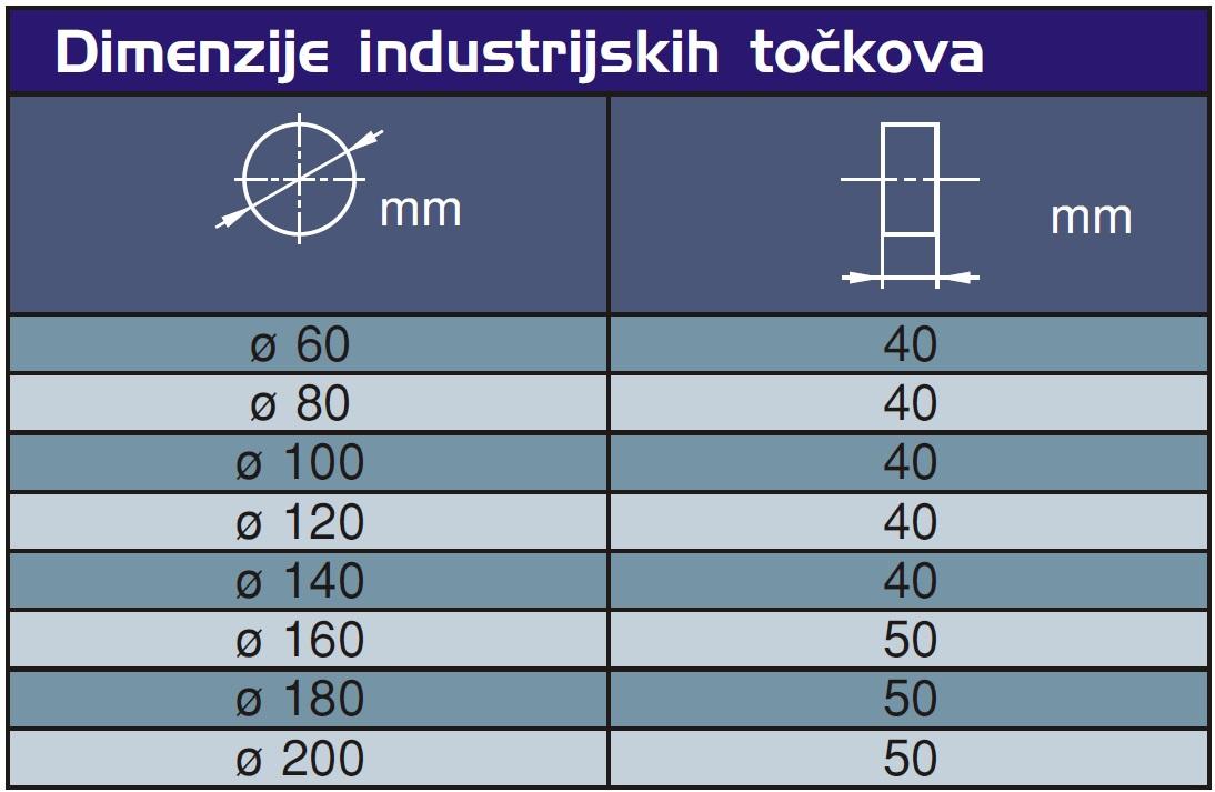 Dimenzije industrijskih točkova